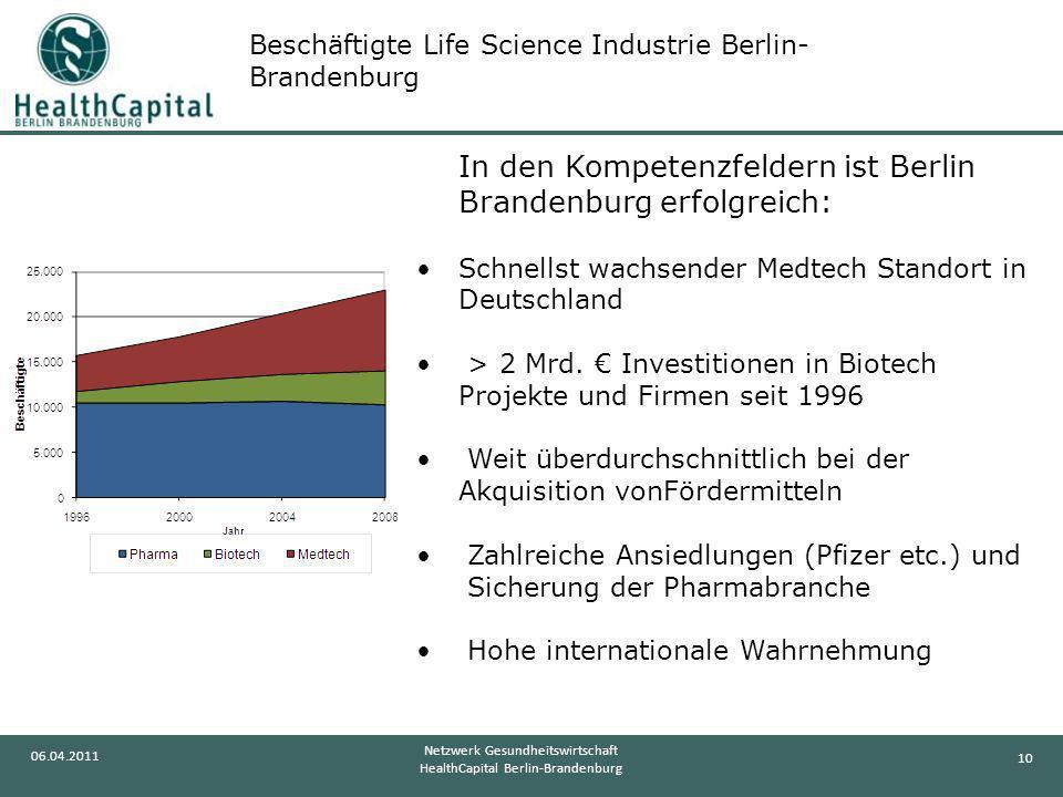 10 06.04.2011 Netzwerk Gesundheitswirtschaft HealthCapital Berlin-Brandenburg Beschäftigte Life Science Industrie Berlin- Brandenburg In den Kompetenz