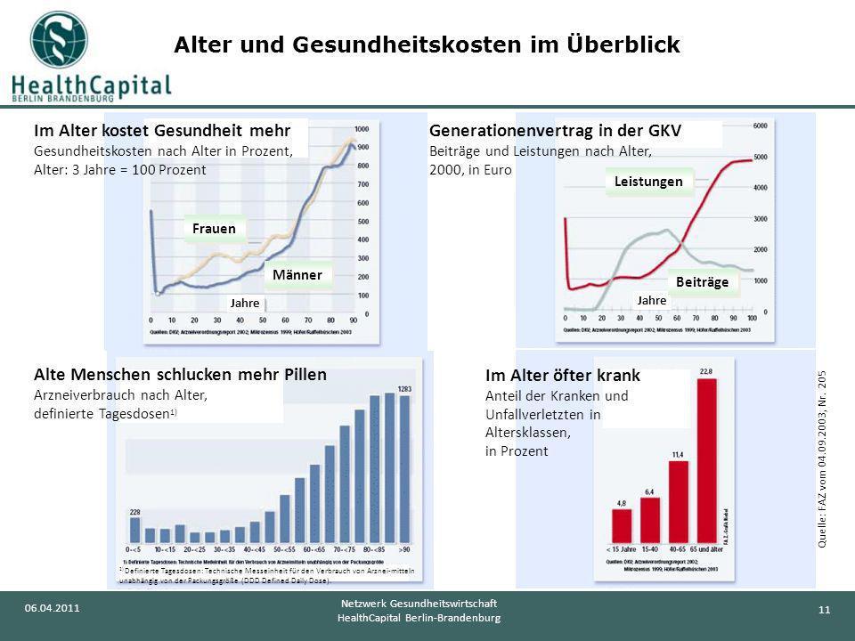11 06.04.2011 Netzwerk Gesundheitswirtschaft HealthCapital Berlin-Brandenburg Alter und Gesundheitskosten im Überblick Quelle: FAZ vom 04.09.2003, Nr.