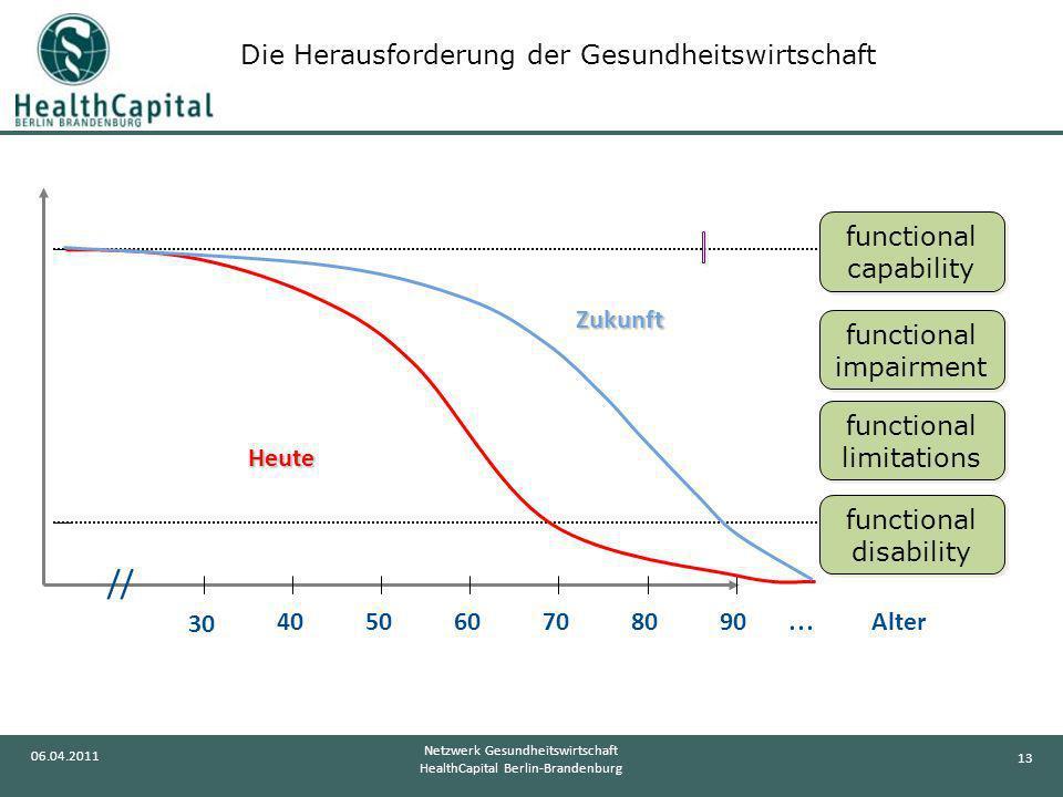 13 06.04.2011 Netzwerk Gesundheitswirtschaft HealthCapital Berlin-Brandenburg // 904050607080 30... Alter functional capability functional capability