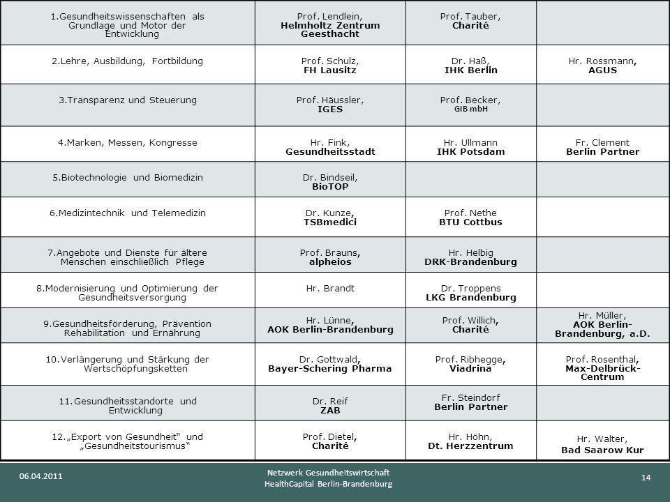 14 06.04.2011 Netzwerk Gesundheitswirtschaft HealthCapital Berlin-Brandenburg 1.Gesundheitswissenschaften als Grundlage und Motor der Entwicklung Prof