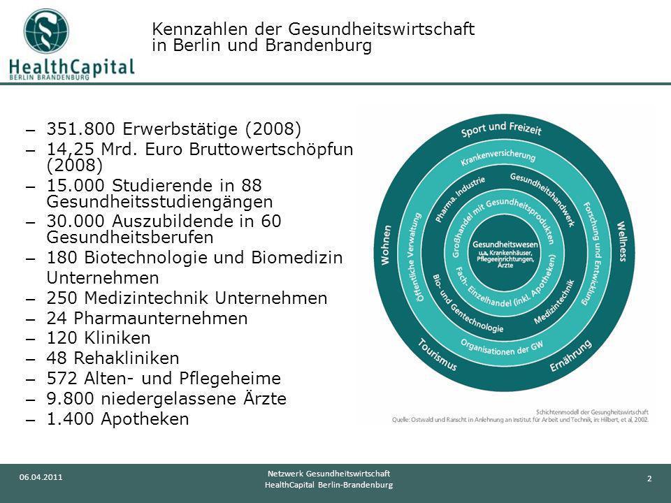 2 06.04.2011 Netzwerk Gesundheitswirtschaft HealthCapital Berlin-Brandenburg – 351.800 Erwerbstätige (2008) – 14,25 Mrd. Euro Bruttowertschöpfung (200