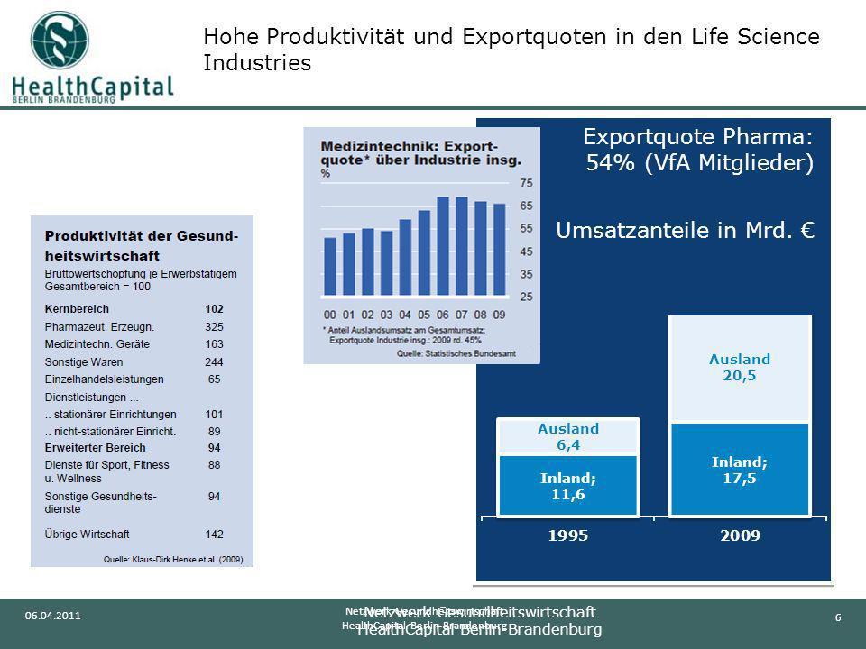 6 06.04.2011 Netzwerk Gesundheitswirtschaft HealthCapital Berlin-Brandenburg Exportquote Pharma: 54% (VfA Mitglieder) Umsatzanteile in Mrd. Hohe Produ