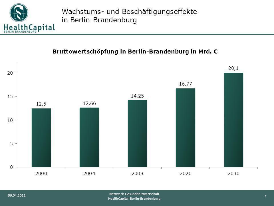 7 06.04.2011 Netzwerk Gesundheitswirtschaft HealthCapital Berlin-Brandenburg Wachstums- und Beschäftigungseffekte in Berlin-Brandenburg