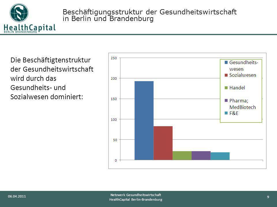 9 06.04.2011 Netzwerk Gesundheitswirtschaft HealthCapital Berlin-Brandenburg Die Beschäftigtenstruktur der Gesundheitswirtschaft wird durch das Gesund