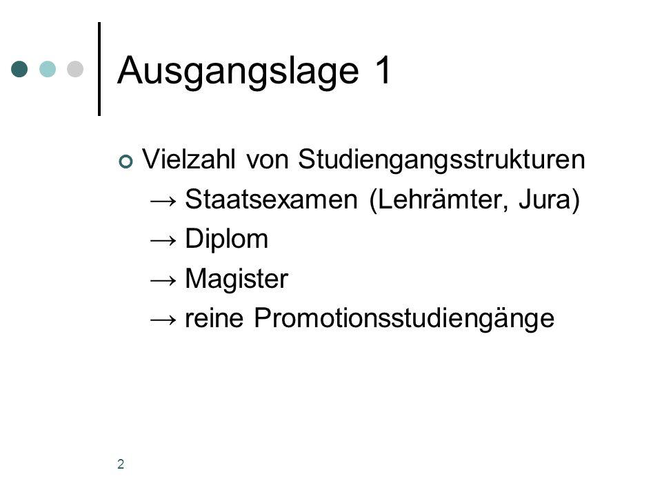 2 Ausgangslage 1 Vielzahl von Studiengangsstrukturen Staatsexamen (Lehrämter, Jura) Diplom Magister reine Promotionsstudiengänge