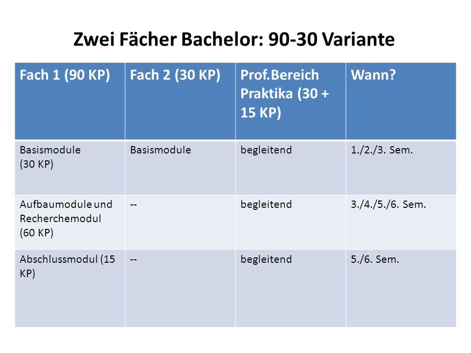 Zwei Fächer Bachelor: 90-30 Variante Fach 1 (90 KP)Fach 2 (30 KP)Prof.Bereich Praktika (30 + 15 KP) Wann? Basismodule (30 KP) Basismodulebegleitend1./