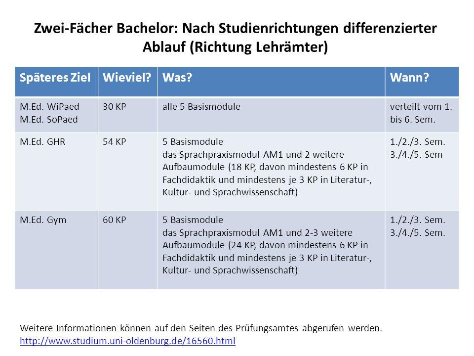 Zwei-Fächer Bachelor: Nach Studienrichtungen differenzierter Ablauf (Richtung Lehrämter) Späteres ZielWieviel?Was?Wann? M.Ed. WiPaed M.Ed. SoPaed 30 K