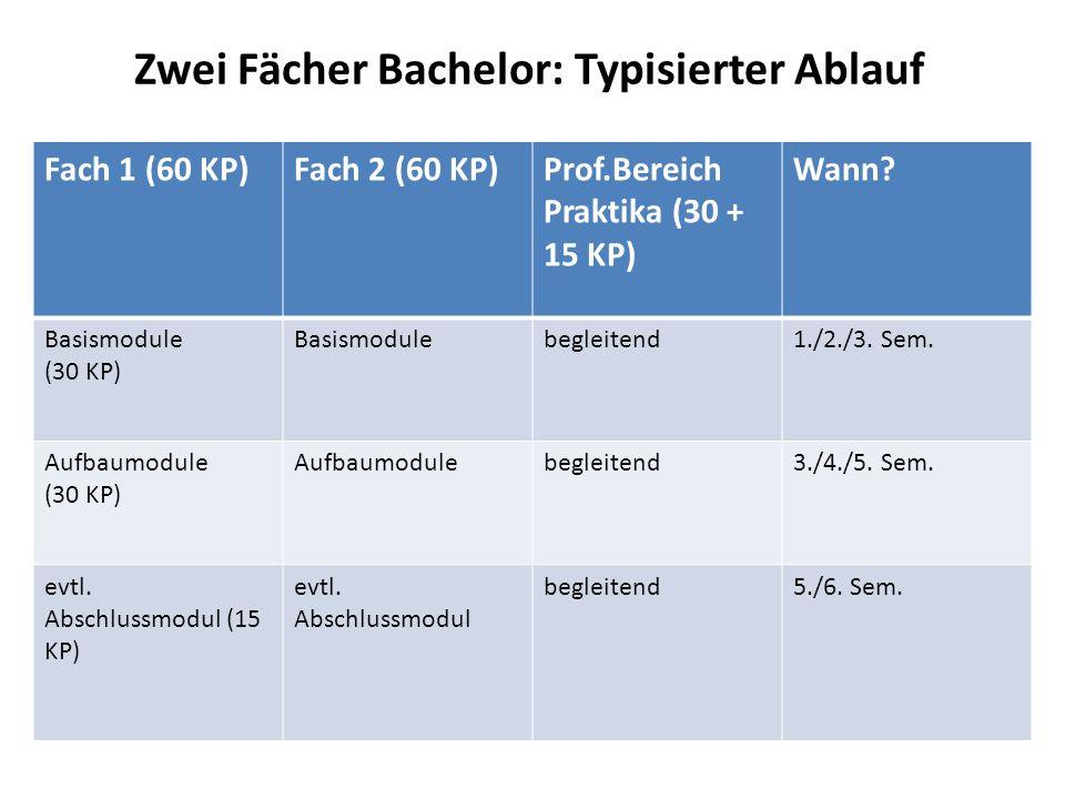 Zwei Fächer Bachelor: Typisierter Ablauf Fach 1 (60 KP)Fach 2 (60 KP)Prof.Bereich Praktika (30 + 15 KP) Wann? Basismodule (30 KP) Basismodulebegleiten