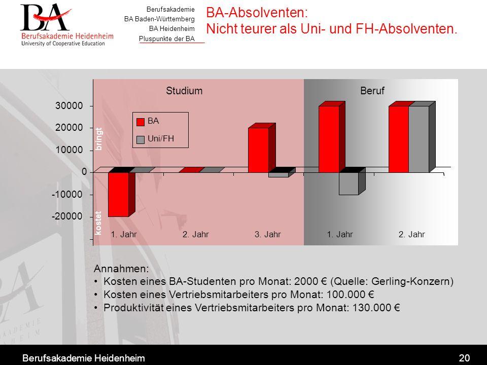 Berufsakademie BA Baden-Württemberg BA Heidenheim Pluspunkte der BA Berufsakademie Heidenheim20 BA-Absolventen: Nicht teurer als Uni- und FH-Absolvent