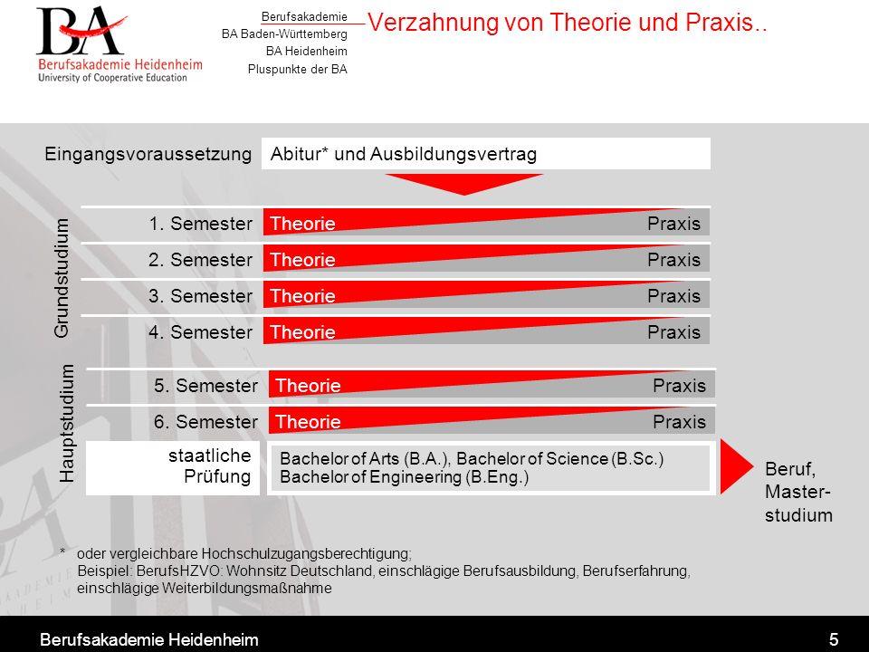 Berufsakademie BA Baden-Württemberg BA Heidenheim Pluspunkte der BA Berufsakademie Heidenheim5 Verzahnung von Theorie und Praxis.. 1. SemesterPraxisTh