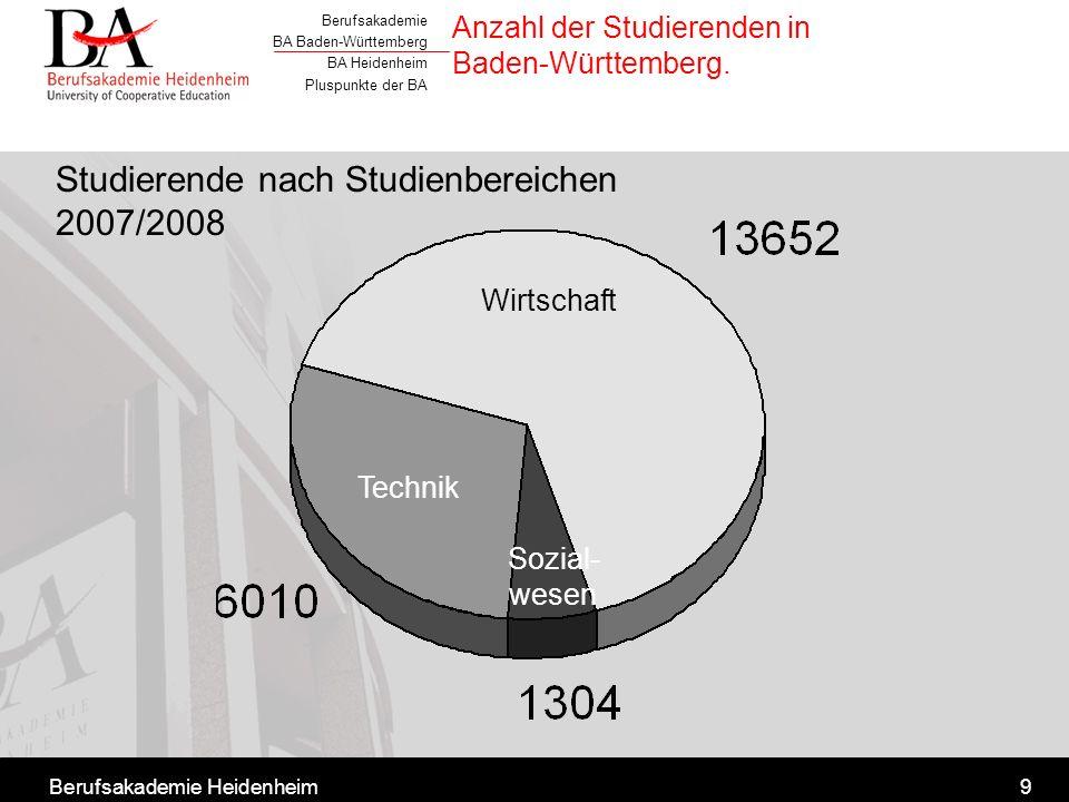 Berufsakademie BA Baden-Württemberg BA Heidenheim Pluspunkte der BA Berufsakademie Heidenheim9 Anzahl der Studierenden in Baden-Württemberg. Wirtschaf