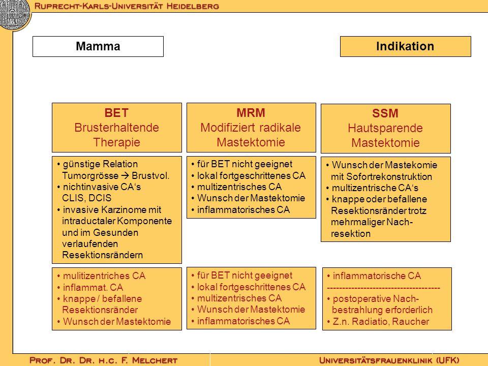 IndikationMamma BET Brusterhaltende Therapie MRM Modifiziert radikale Mastektomie SSM Hautsparende Mastektomie günstige Relation Tumorgrösse Brustvol.
