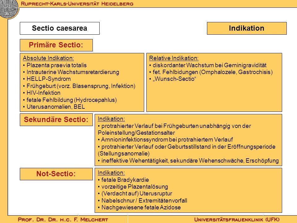 IndikationSectio caesarea Absolute Indikation: Plazenta praevia totalis Intrauterine Wachstumsretardierung HELLP-Syndrom Frühgeburt (vorz. Blasensprun