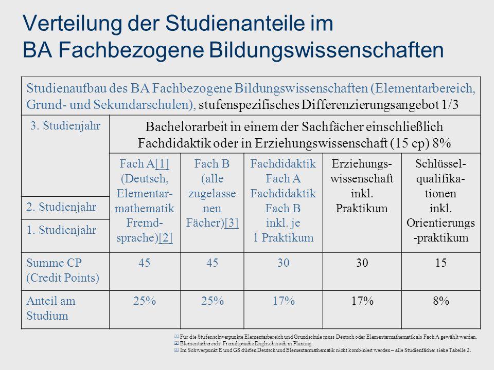 Verteilung der Studienanteile im BA Fachbezogene Bildungswissenschaften Studienaufbau des BA Fachbezogene Bildungswissenschaften (Elementarbereich, Gr
