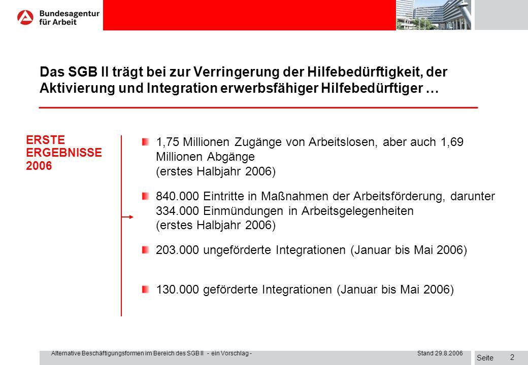 Seite Alternative Beschäftigungsformen im Bereich des SGB II - ein Vorschlag - Stand 29.8.2006 2 1,75 Millionen Zugänge von Arbeitslosen, aber auch 1,69 Millionen Abgänge (erstes Halbjahr 2006) 840.000 Eintritte in Maßnahmen der Arbeitsförderung, darunter 334.000 Einmündungen in Arbeitsgelegenheiten (erstes Halbjahr 2006) 203.000 ungeförderte Integrationen (Januar bis Mai 2006) 130.000 geförderte Integrationen (Januar bis Mai 2006) ERSTE ERGEBNISSE 2006 Das SGB II trägt bei zur Verringerung der Hilfebedürftigkeit, der Aktivierung und Integration erwerbsfähiger Hilfebedürftiger …