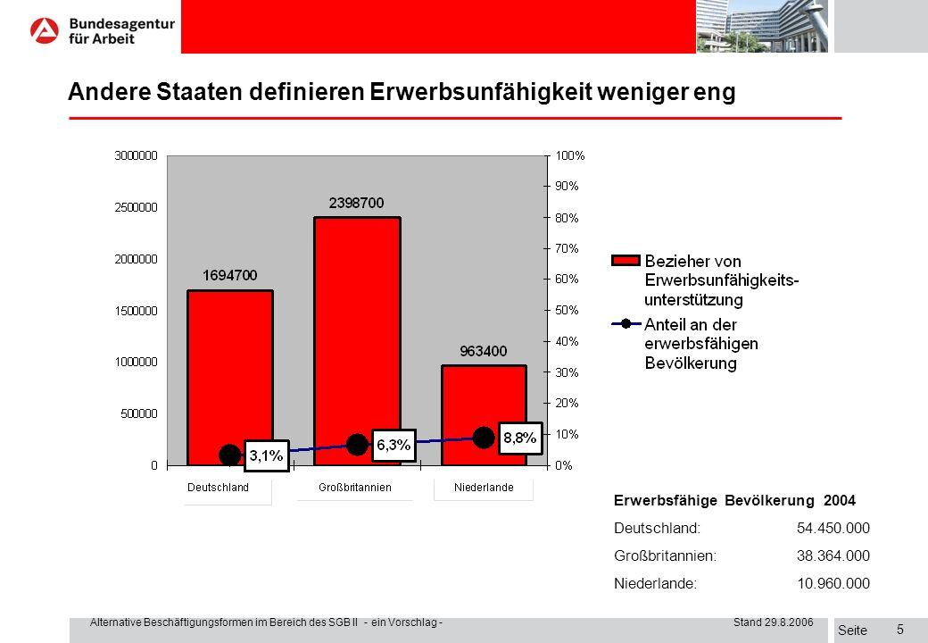 Seite Alternative Beschäftigungsformen im Bereich des SGB II - ein Vorschlag - Stand 29.8.2006 5 Andere Staaten definieren Erwerbsunfähigkeit weniger eng Erwerbsfähige Bevölkerung 2004 Deutschland:54.450.000 Großbritannien:38.364.000 Niederlande:10.960.000