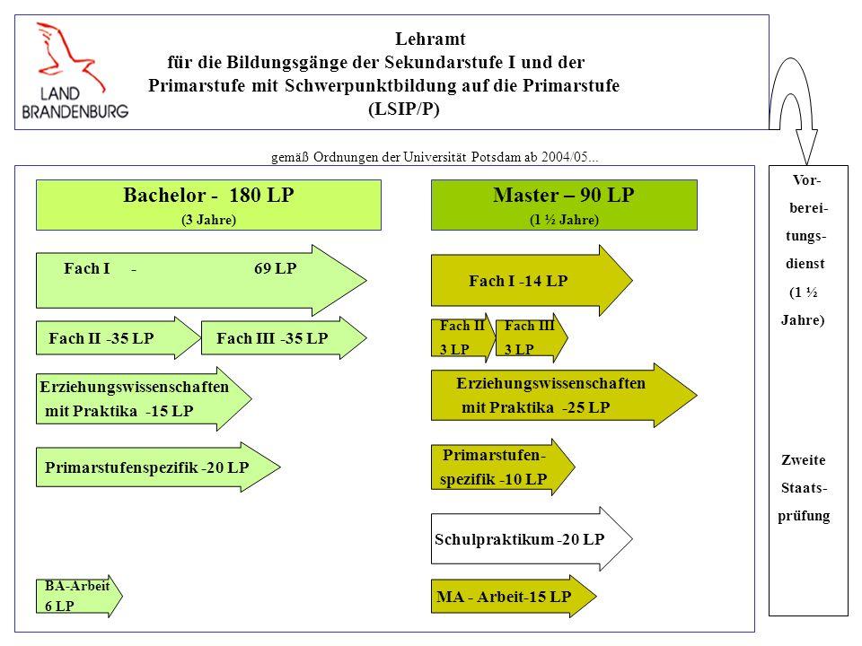Lehramt für die Bildungsgänge der Sekundarstufe I und der Primarstufe mit Schwerpunktbildung auf die Primarstufe (LSIP/P) gemäß Ordnungen der Universität Potsdam ab 2004/05...