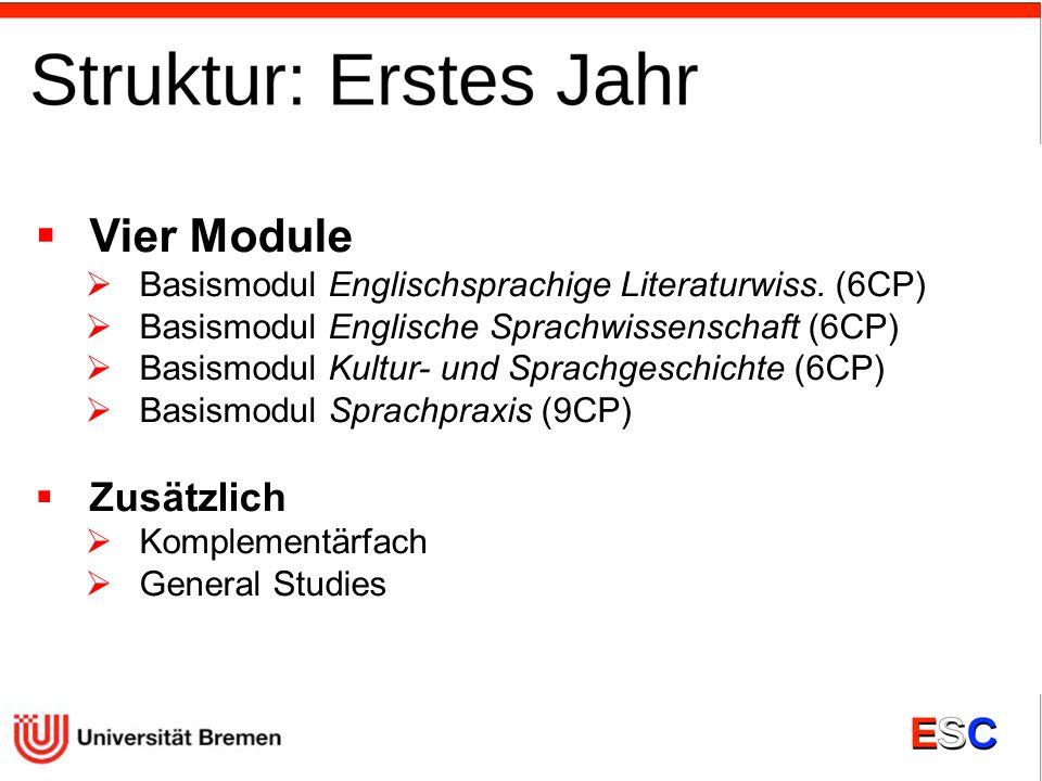 Vier Module Basismodul Englischsprachige Literaturwiss. (6CP) Basismodul Englische Sprachwissenschaft (6CP) Basismodul Kultur- und Sprachgeschichte (6