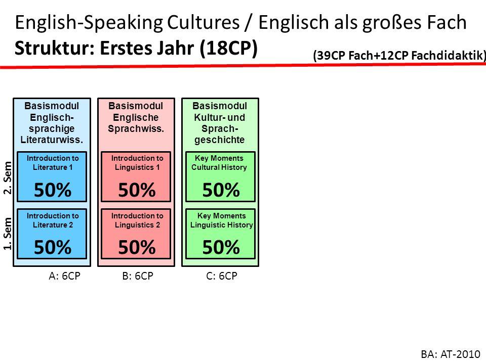 Basismodul Englisch- sprachige Literaturwiss. Introduction to Literature 1 50% Introduction to Literature 2 50% A: 6CP Basismodul Englische Sprachwiss