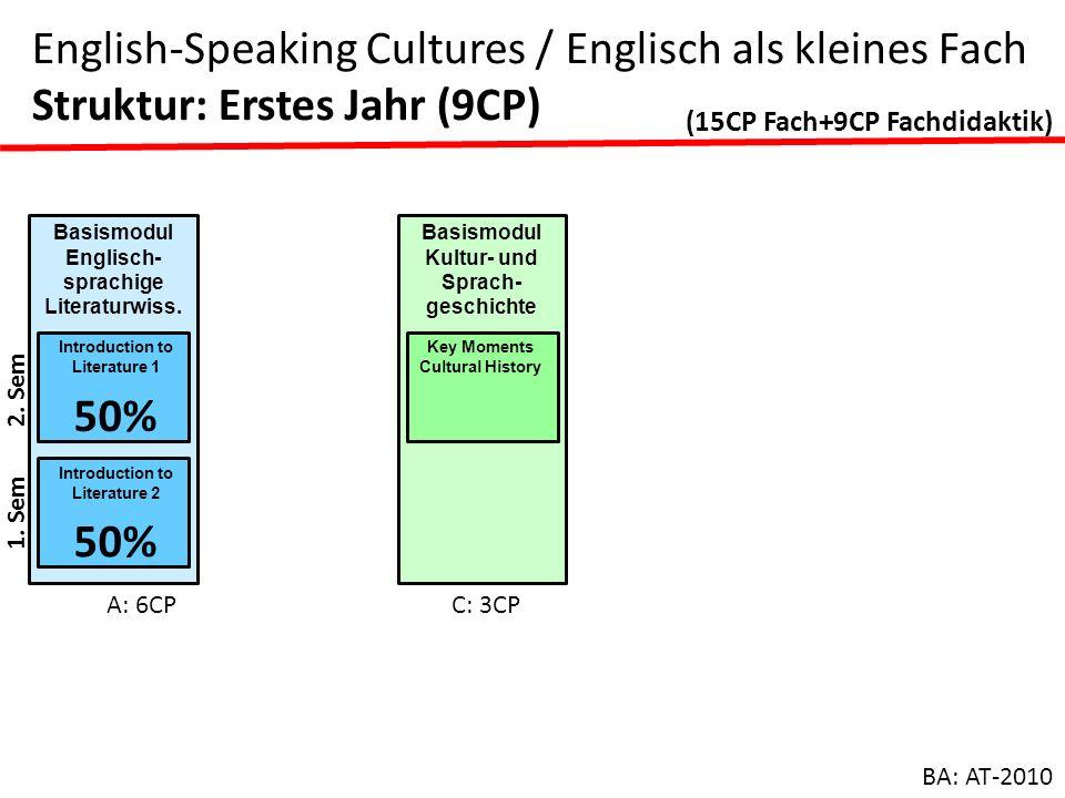 Basismodul Englisch- sprachige Literaturwiss. Introduction to Literature 1 50% Introduction to Literature 2 50% A: 6CP Basismodul Kultur- und Sprach-