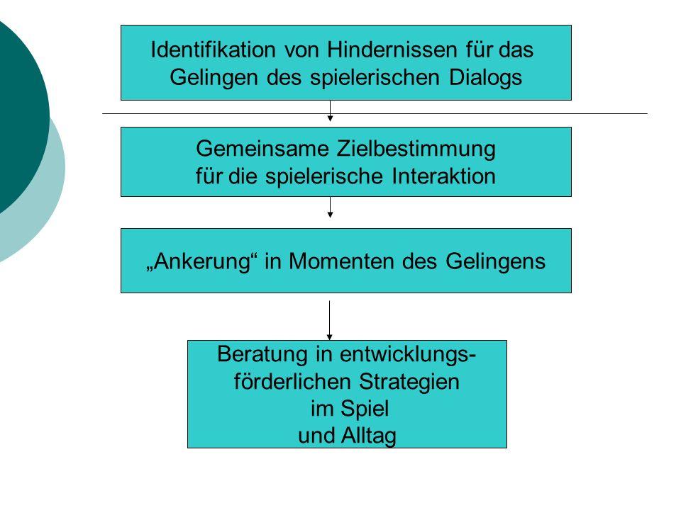 Identifikation von Hindernissen für das Gelingen des spielerischen Dialogs Gemeinsame Zielbestimmung für die spielerische Interaktion Ankerung in Mome