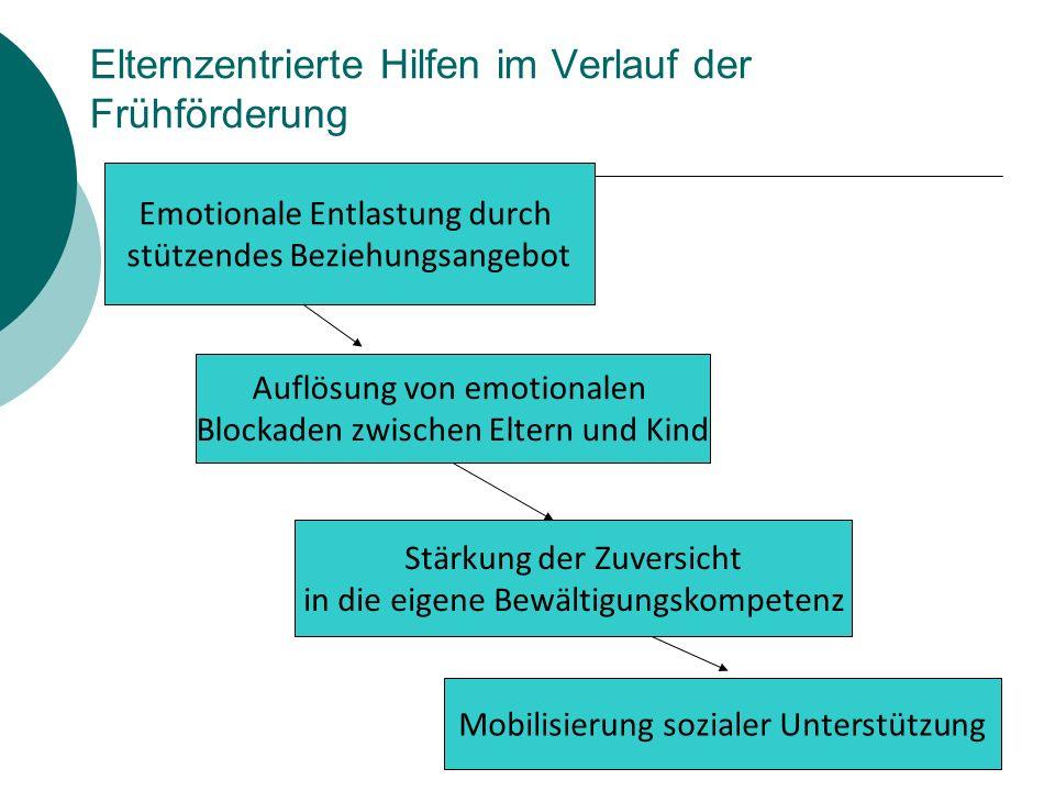 Elternzentrierte Hilfen im Verlauf der Frühförderung Emotionale Entlastung durch stützendes Beziehungsangebot Auflösung von emotionalen Blockaden zwis