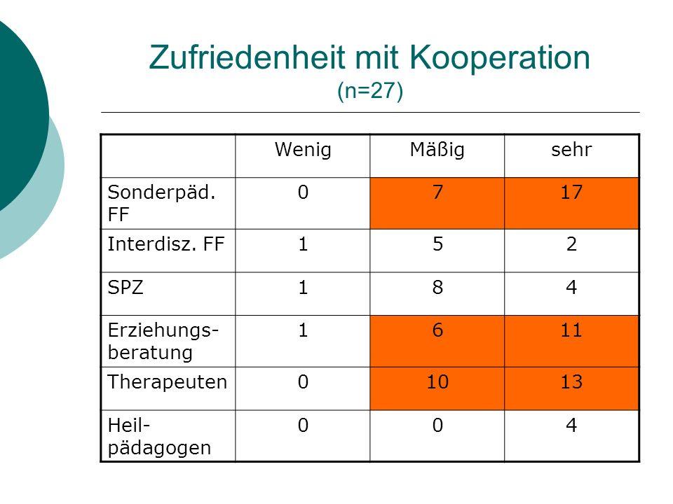 Zufriedenheit mit Kooperation (n=27) WenigMäßigsehr Sonderpäd. FF 0717 Interdisz. FF152 SPZ184 Erziehungs- beratung 1611 Therapeuten01013 Heil- pädago