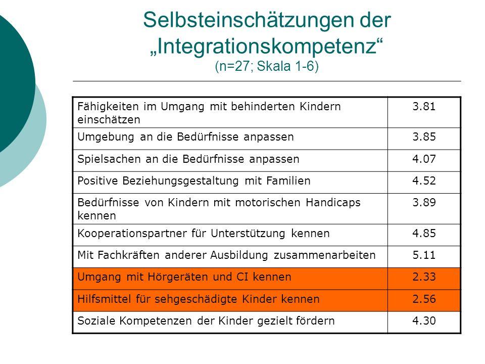 Selbsteinschätzungen der Integrationskompetenz (n=27; Skala 1-6) Fähigkeiten im Umgang mit behinderten Kindern einschätzen 3.81 Umgebung an die Bedürf