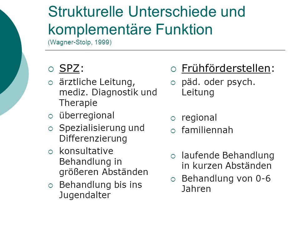 Tragende Arbeitsprinzipien einer zeitgemäßen Frühförderung Familienorientierung (Beratung) Individualisierung (Beobachten) Interaktions- und Beziehungsorientierung (Beziehungsförderung)