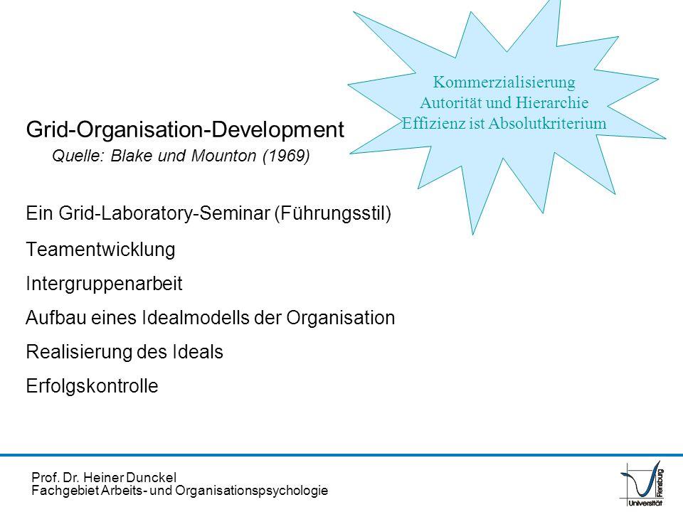 Prof. Dr. Heiner Dunckel Fachgebiet Arbeits- und Organisationspsychologie Grid-Organisation-Development Quelle: Blake und Mounton (1969) Ein Grid-Labo