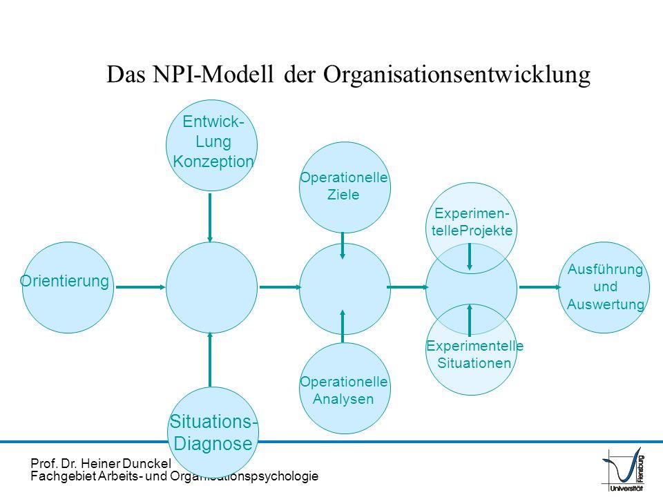 Prof. Dr. Heiner Dunckel Fachgebiet Arbeits- und Organisationspsychologie Das NPI-Modell der Organisationsentwicklung Orientierung Entwick- Lung Konze