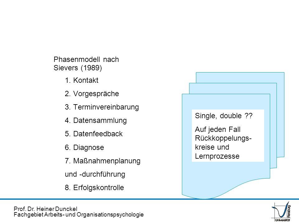 Prof. Dr. Heiner Dunckel Fachgebiet Arbeits- und Organisationspsychologie Phasenmodell nach Sievers (1989) 1. Kontakt 2. Vorgespräche 3. Terminvereinb