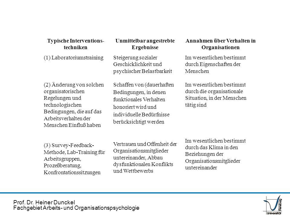 Prof. Dr. Heiner Dunckel Fachgebiet Arbeits- und Organisationspsychologie Typische Interventions- techniken (1) Laboratoriumstraining (2) Änderung von