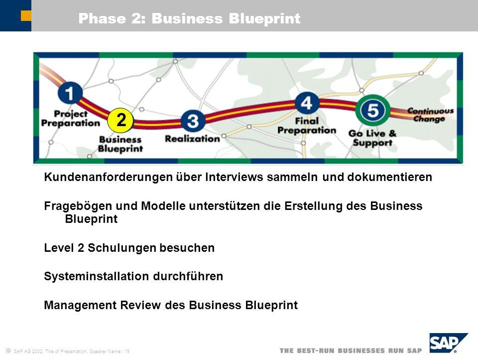 SAP AG 2002, Title of Presentation, Speaker Name / 19 Kundenanforderungen über Interviews sammeln und dokumentieren Fragebögen und Modelle unterstütze