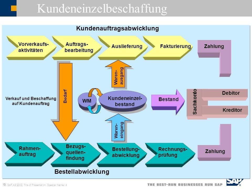 SAP AG 2002, Title of Presentation, Speaker Name / 15 Die drei Hauptprojektkomponenten (2) 2.