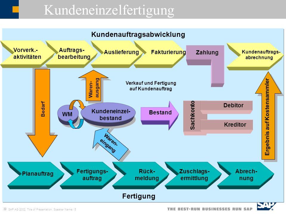 SAP AG 2002, Title of Presentation, Speaker Name / 5 Kundeneinzelfertigung Kundenauftragsabwicklung Fertigung Sachkonto Debitor Auslieferung Fakturier