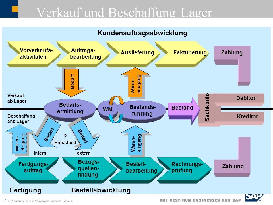 SAP AG 2002, Title of Presentation, Speaker Name / 6 Verkauf und Beschaffung Lager Kundenauftragsabwicklung Bestellabwicklung Sachkonto Debitor Auslie