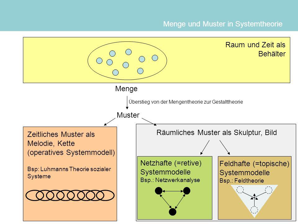 Menge und Muster: Die fünf Denkschritte in der Systemtheorie Menge Muster Zeitliches Muster als Melodie, Kette operatives Systemmodell Bsp: Luhmanns Theorie sozialer Systeme (1984) (Zeit als Anschluss typgleicher, operativer Kommunikation) Räumliches Muster als Skulptur, Bild Netzhafte (=retive) Systemmodelle Bsp.: Netzwerkanalyse (1970) Raum und Zeit als Behälter Feldhafte (=topische) Systemmodelle Bsp.: (Shimizu 1996, Latka 2003) Überstieg von der Mengentheorie zur Gestalttheorie, Anfang des 20.