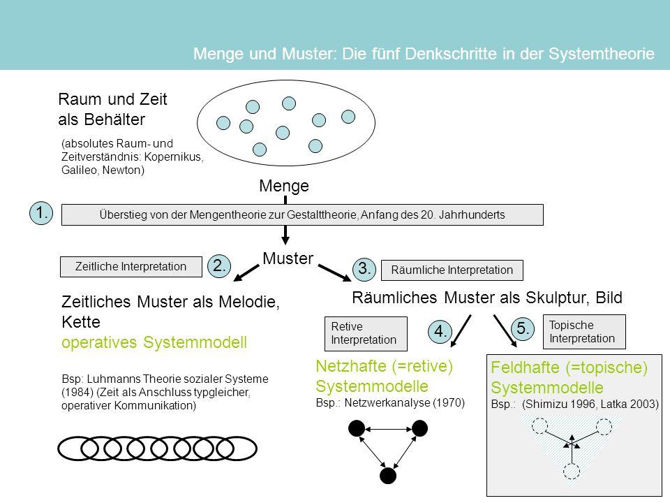 Menge und Muster: Die fünf Denkschritte in der Systemtheorie Menge Muster Zeitliches Muster als Melodie, Kette operatives Systemmodell Bsp: Luhmanns T