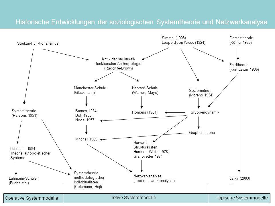Historische Entwicklungen der soziologischen Systemtheorie und Netzwerkanalyse Struktur-Funktionalismus Kritik der strukturell- funktionalen Anthropol