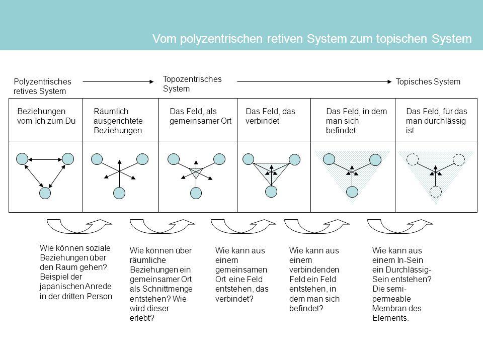 Polyzentrisches retives System Topozentrisches System Topisches System Beziehungen vom Ich zum Du Räumlich ausgerichtete Beziehungen Das Feld, als gem