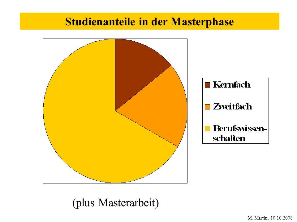 Studienanteile in der Masterphase (plus Masterarbeit) M. Martin, 10.10.2008