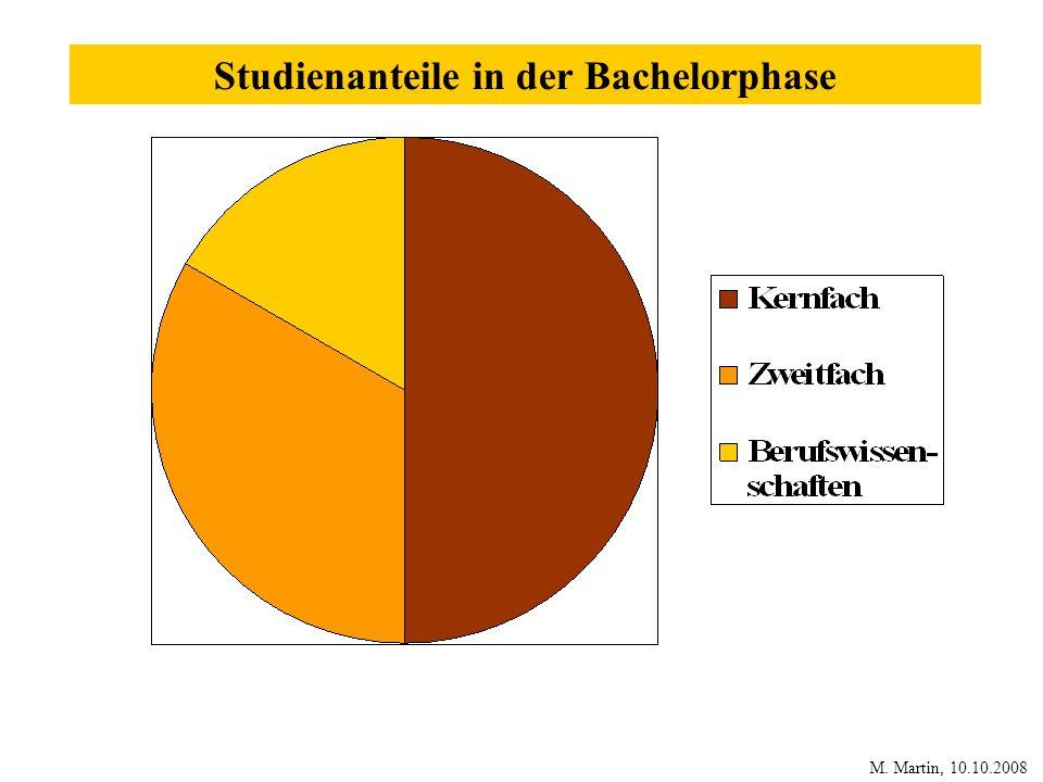 Studienanteile in der Bachelorphase M. Martin, 10.10.2008