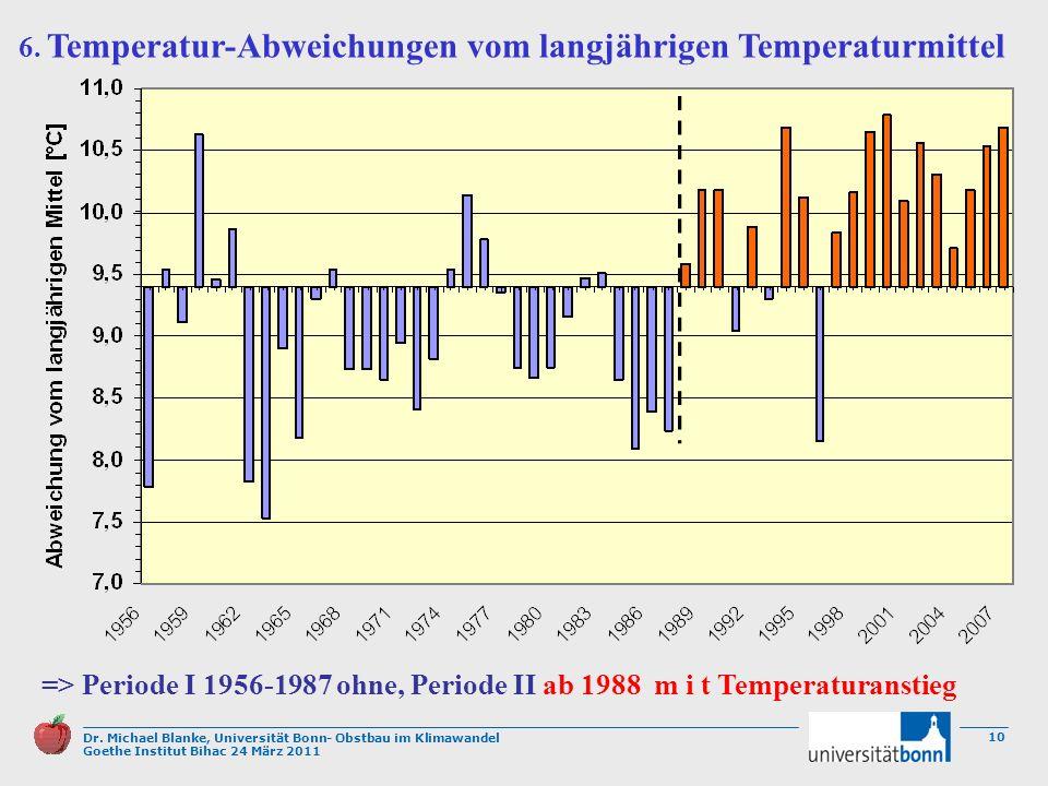 Dr. Michael Blanke, Universität Bonn- Obstbau im Klimawandel Goethe Institut Bihac 24 März 2011 10 => Periode I 1956-1987 ohne, Periode II ab 1988 m i