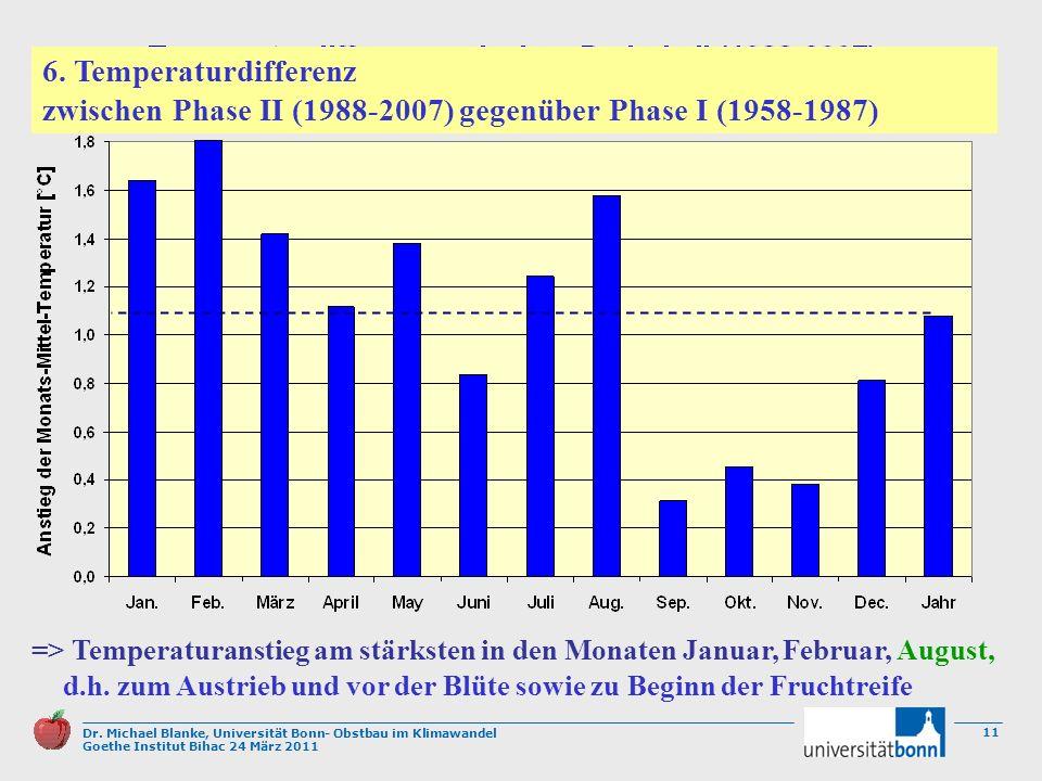 Dr. Michael Blanke, Universität Bonn- Obstbau im Klimawandel Goethe Institut Bihac 24 März 2011 11 => Temperaturanstieg am stärksten in den Monaten Ja