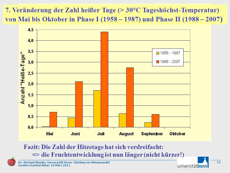 Dr. Michael Blanke, Universität Bonn- Obstbau im Klimawandel Goethe Institut Bihac 24 März 2011 12 Fazit: Die Zahl der Hitzetage hat sich verdreifacht