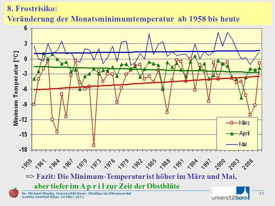 Dr. Michael Blanke, Universität Bonn- Obstbau im Klimawandel Goethe Institut Bihac 24 März 2011 13 => Fazit: Die Minimum-Temperatur ist höher im März