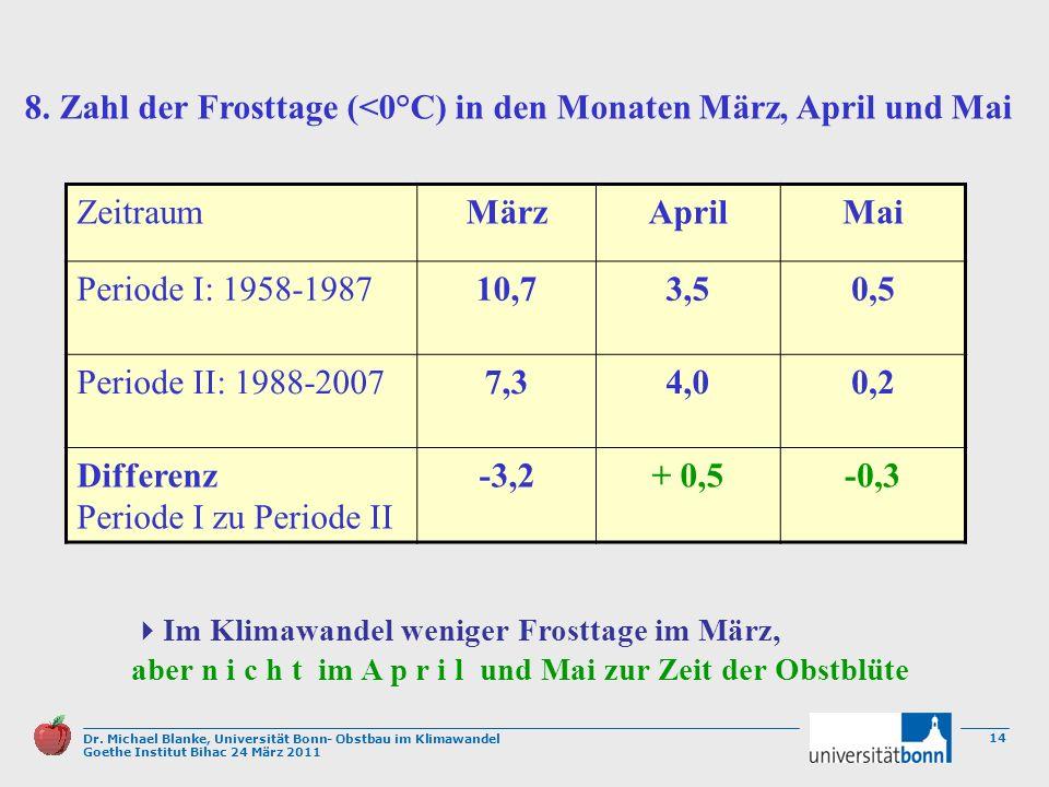 Dr. Michael Blanke, Universität Bonn- Obstbau im Klimawandel Goethe Institut Bihac 24 März 2011 14 ZeitraumMärzAprilMai Periode I: 1958-198710,73,50,5