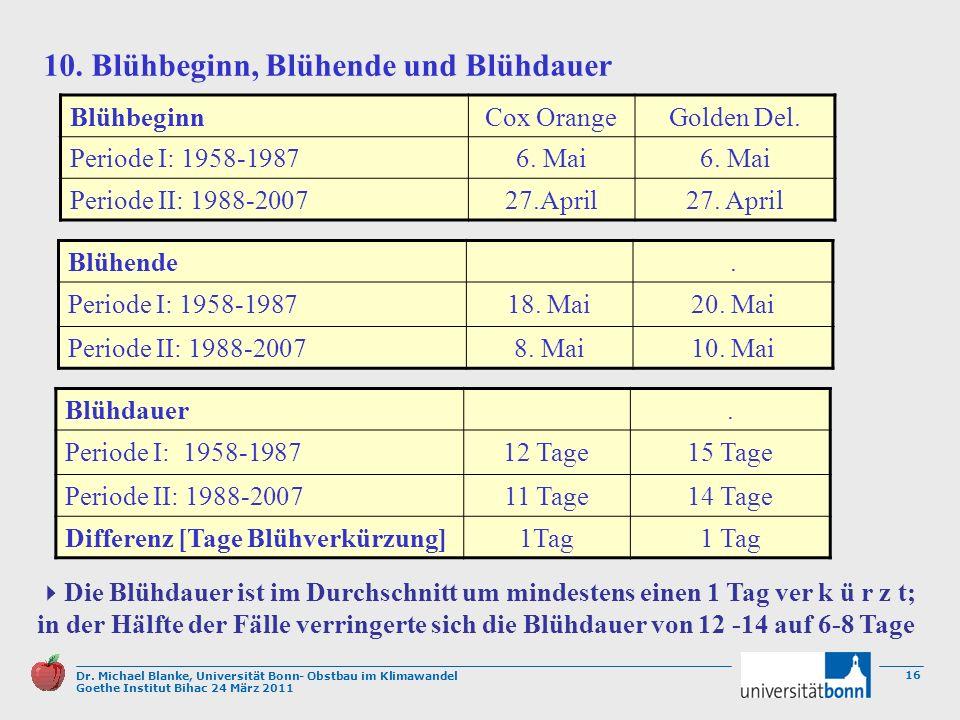Dr. Michael Blanke, Universität Bonn- Obstbau im Klimawandel Goethe Institut Bihac 24 März 2011 16 BlühbeginnCox OrangeGolden Del. Periode I: 1958-198