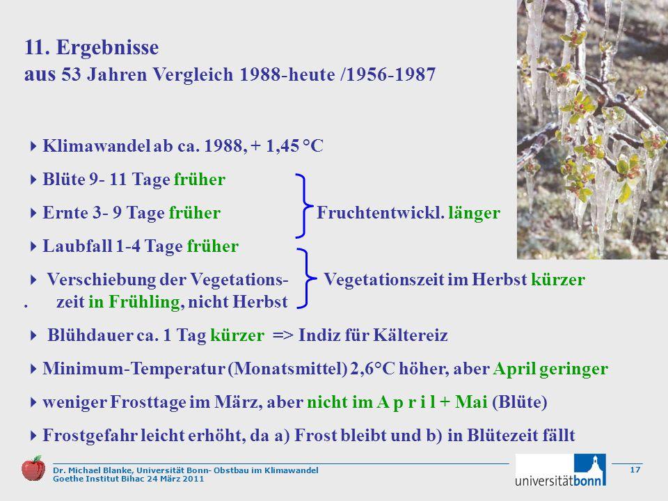 Dr. Michael Blanke, Universität Bonn- Obstbau im Klimawandel Goethe Institut Bihac 24 März 2011 17 11. Ergebnisse aus 53 Jahren Vergleich 1988-heute /